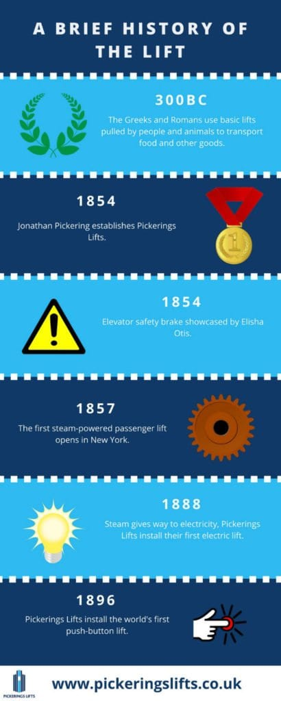 A brief history of the lift infographic